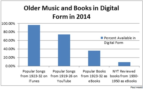 Why Are So Few Books From the 20th Century Available as Ebooks?