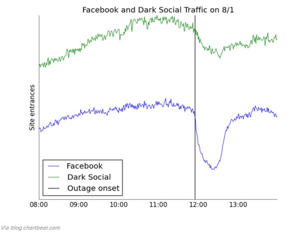 facebook_and_dark_social_traffic_8_1
