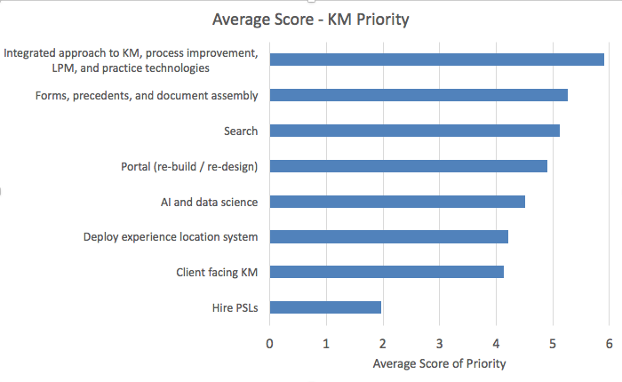 Changing Knowledge Management (KM) Priorities