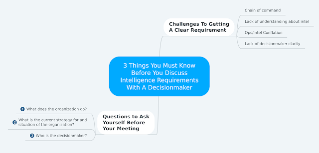 How Intel Professionals Can Prepare for Meetings with Decision Makers