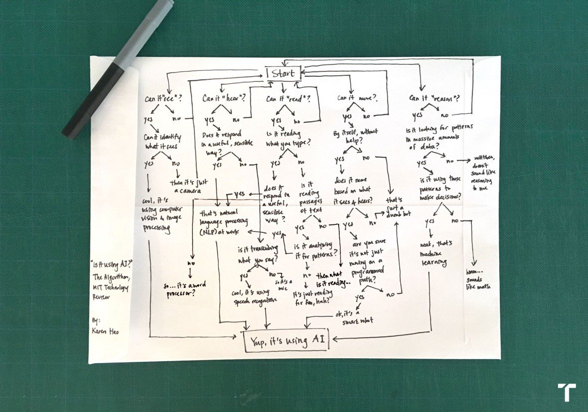 New York Law Institute – Is this AI? We drew you a flowchart to work it out